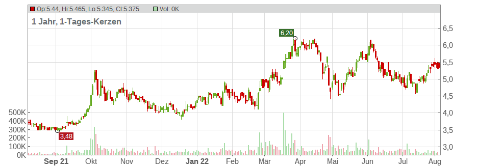 EXMAR INH. Chart