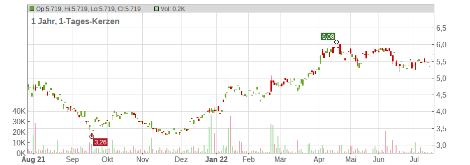 AGL Energy Ltd. Chart