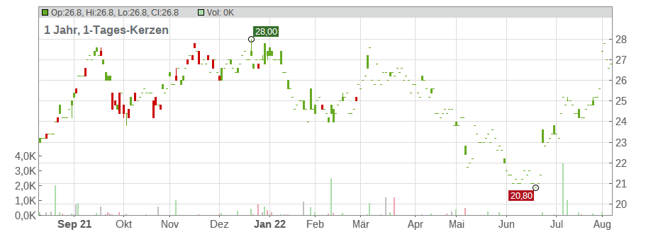 Ajinomoto Co., Inc. Chart