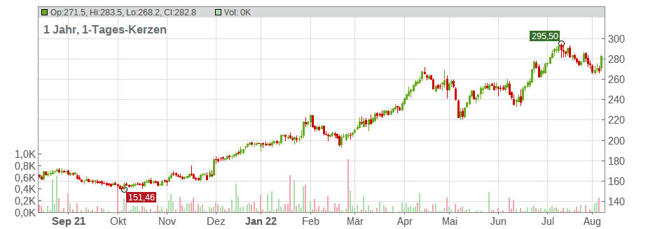 Vertex Pharmaceuticals Inc. Chart