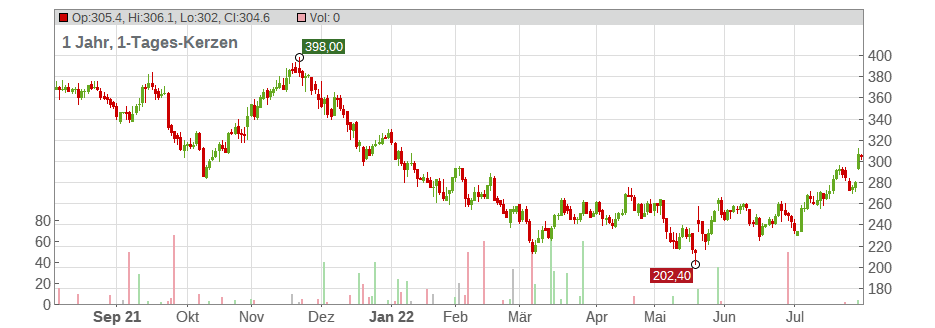 Deckers Outdoor Corp Chart