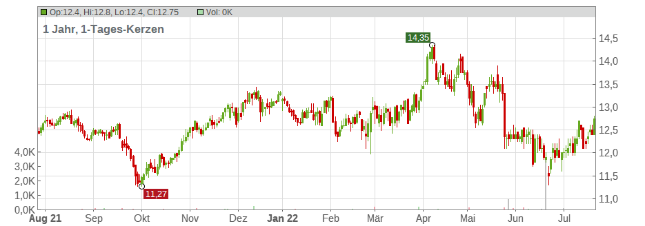 United Utilities Group PLC Chart