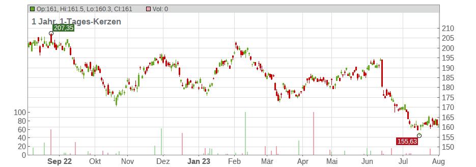 Csl Limited Aktienkurs