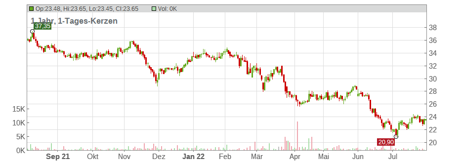 Indus Holding AG Chart