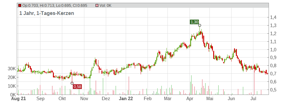 Globex Mining Enterprises Inc. Chart