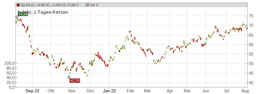 Aktienkurs Byd