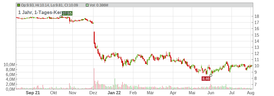 Sportsman's Warehouse Holdings Chart