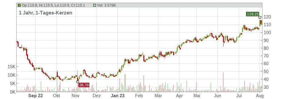 euro shop apotheke aktie