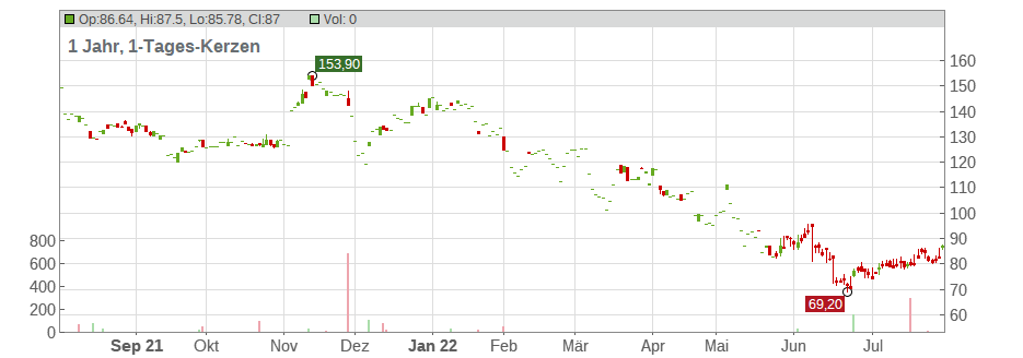 Scotts Miracle-Gro Company (The) Chart