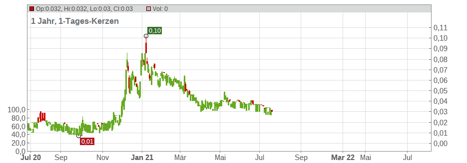 Anglesey Mining PLC Chart