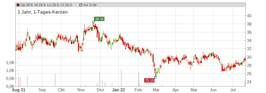 Granite Construction Inc. Chart