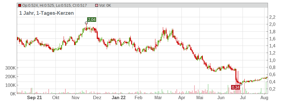 Alexco Resource Corp Chart