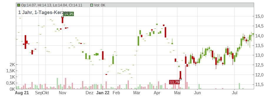 Innergex Renewable Energy Inc. Chart