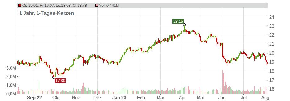 Aktienkurs Dt Telekom