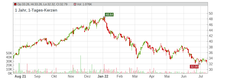 GEA GROUP AG Chart