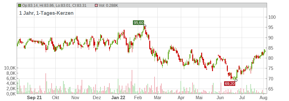 Morgan Stanley Inc. Chart