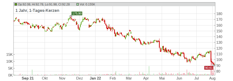 Stanley Black & Decker Inc. Chart
