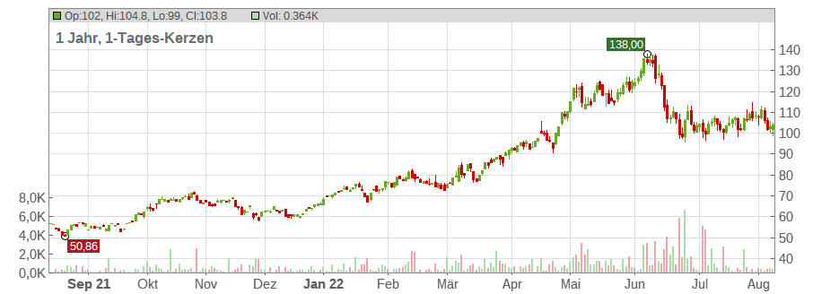 Valero Energy Corporation Chart