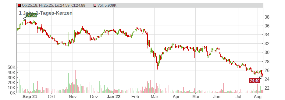 United Internet AG Chart