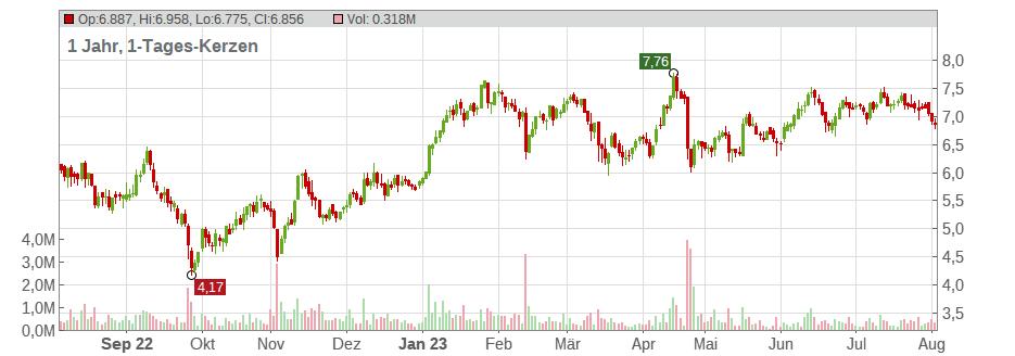 Aktienkurse Thyssen