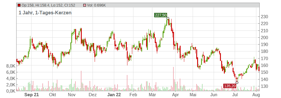 ADESSO SE INH O.N. Chart