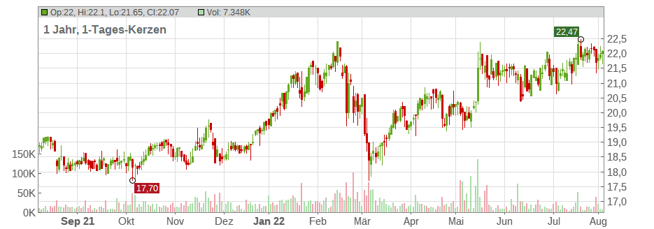 Imperial Brands PLC Chart