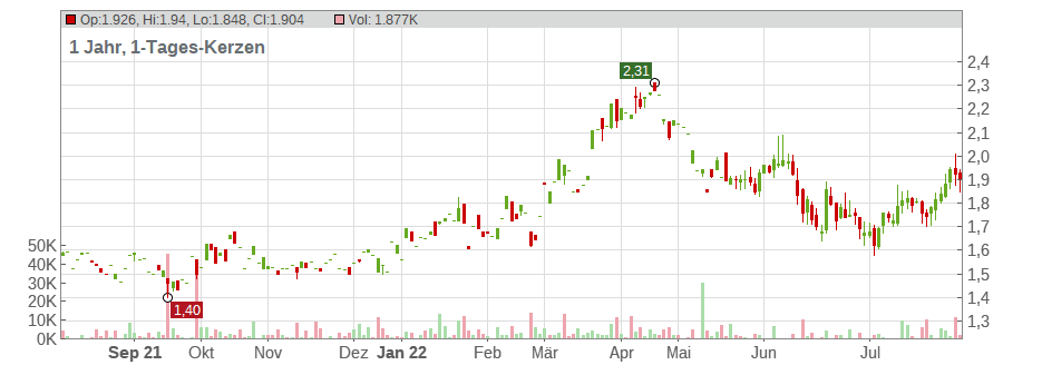 Anglo Pacific Resources Plc Chart