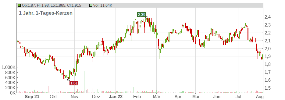 BT Group PLC Chart