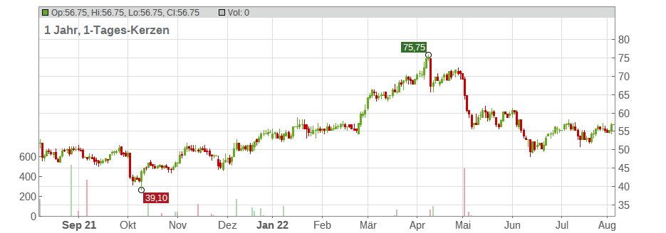 Pacira BioSciences Chart