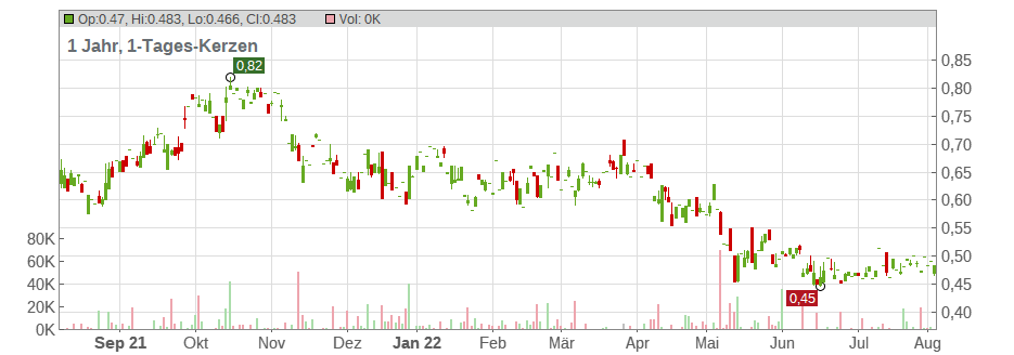 ENWAVE CORPORATION Chart