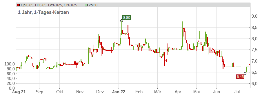 FAIR VALUE REIT-AG INH.ON Chart