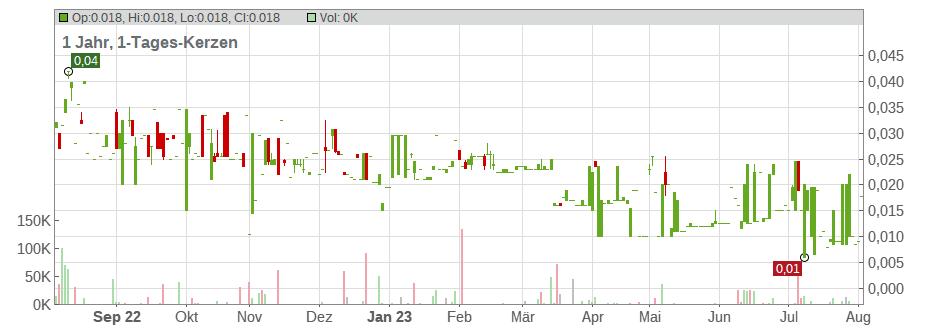 Aktienkurse Solarfabrik