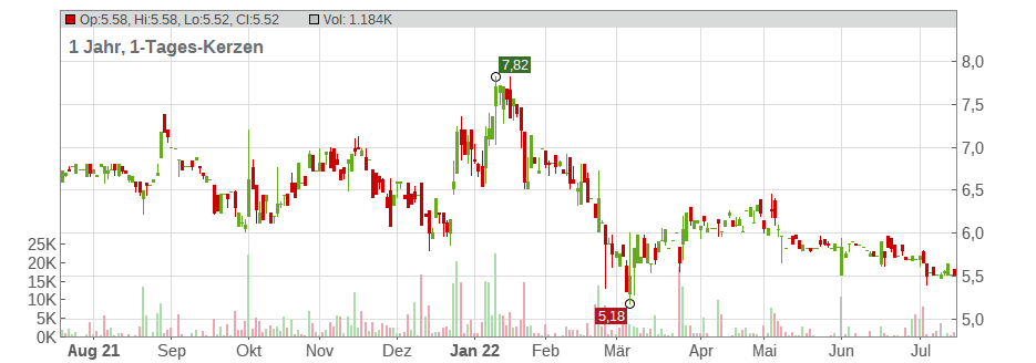 SOFTING AG O.N. Chart
