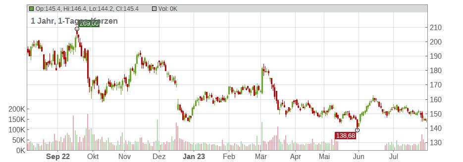 Aktienkurs Volkswagen Ag