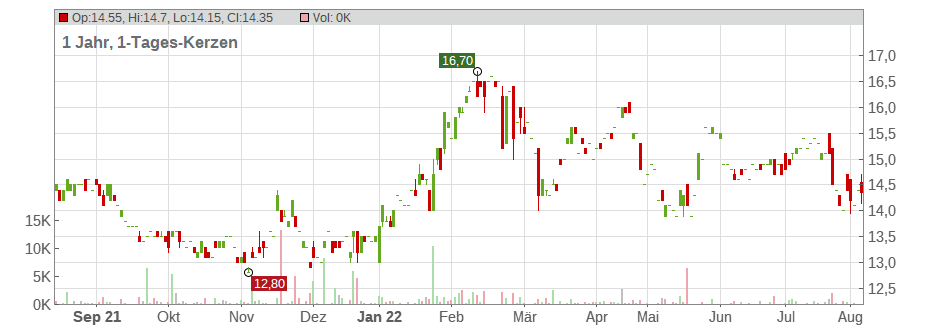 Vodafone Group PLC (ADRs) Chart