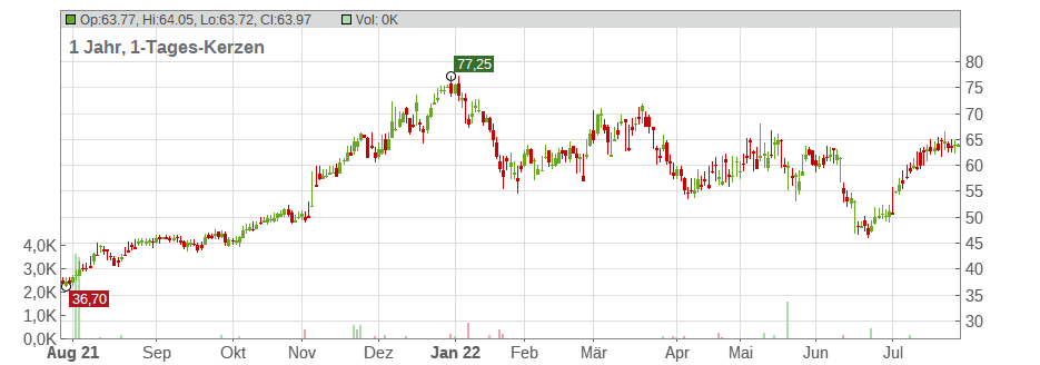 Builders FirstSource Chart