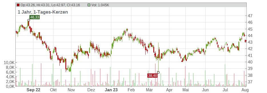 xtrackers msci emerging markets