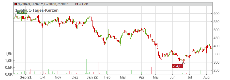 IDEXX Laboratories Chart