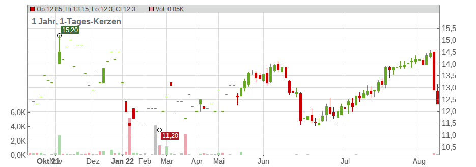 Interface Inc Chart
