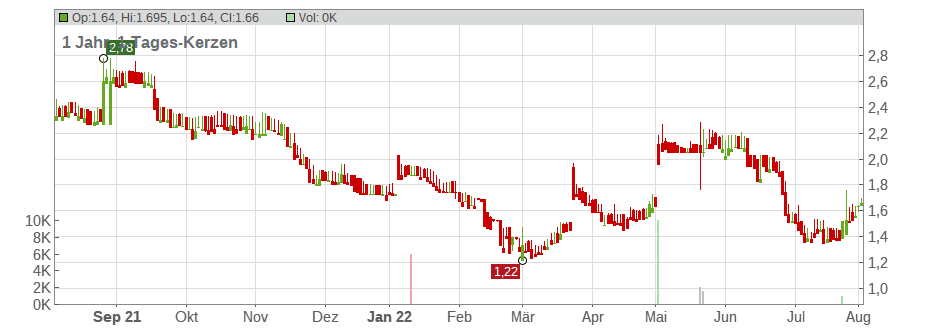 Acteos S.A. Chart
