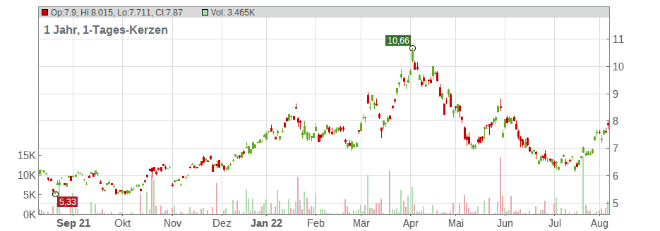 INDEPENDENCE GROUP NL Chart