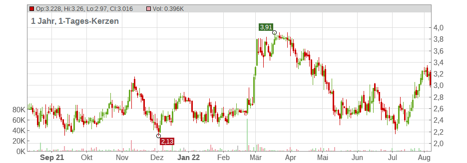 Eloro Resources Ltd. Chart