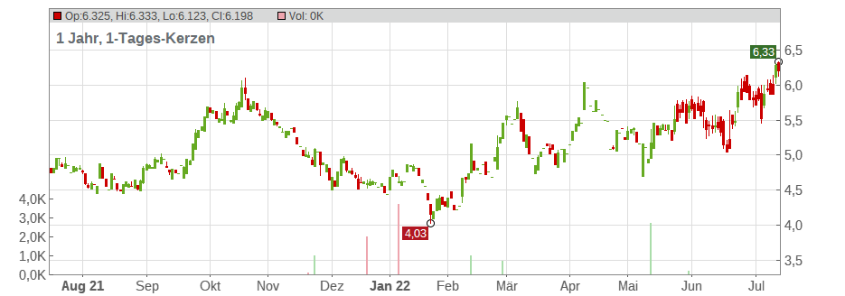 DHT Holdings Chart