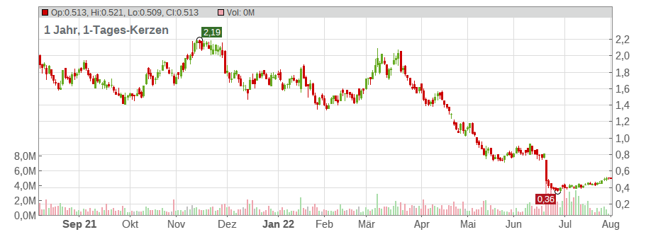 Alexco Resource Corp. Chart