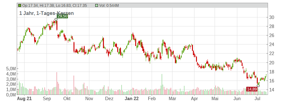 Amkor Technology Chart