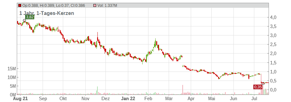 Applied Genetic Technologies Corp Chart