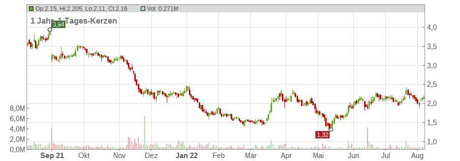 Assembly Biosciences Inc. Chart