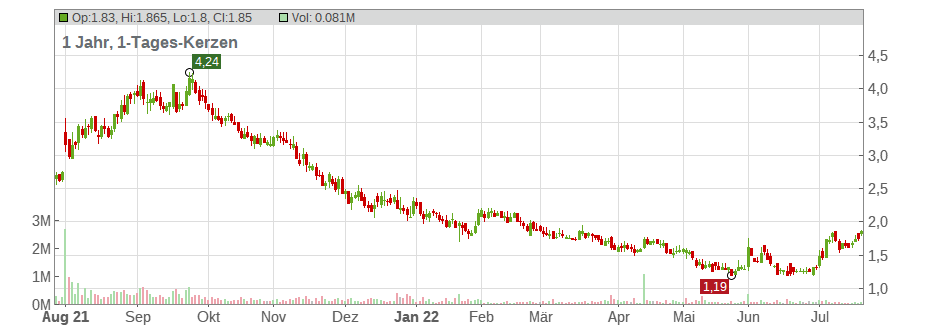 Galectin Therapeutics Inc. Chart