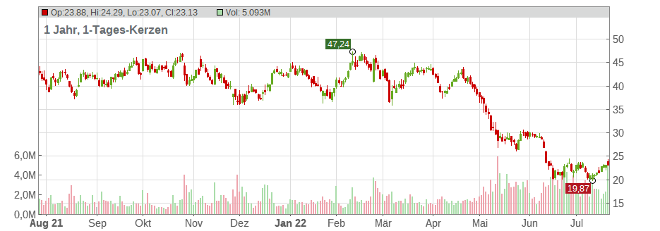 Six Flags Entertainment Corp Chart
