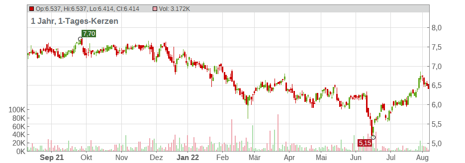 Annaly Capital Management Inc. Chart